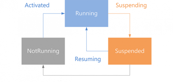 4 τρόποι για το κλείσιμο εφαρμογών στα Windows 8