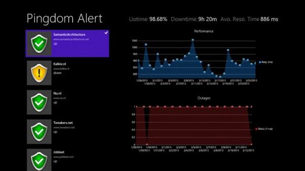 Pingdom Windows 8 app, παρακολουθήστε το uptime του site σας