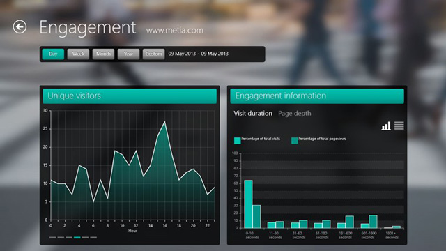 Modern Web Analytics app, τα στατιστικά του Google Analytics στα Windows 8