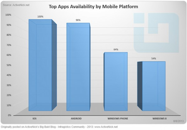 Διαθεσιμότητα Top 100 apps σε iOS, Android, Windows Phone 8 και Windows 8