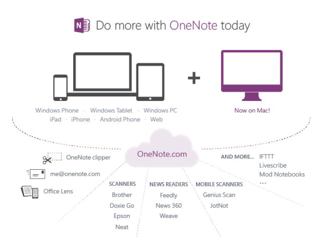 OneNote 2013 δωρεάν για όλους, επιτέλους διαθέσιμο σε OS X