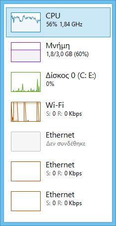 Παρακολουθήστε τις επιδόσεις του υπολογιστή σας σε πραγματικό χρόνο