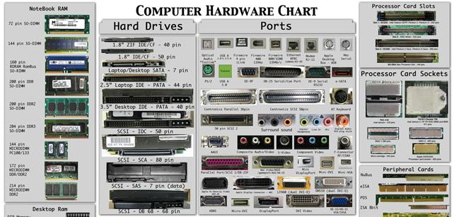 Πόσο καλά αναγνωρίζεις το hardware του υπολογιστή σου;